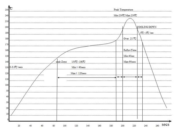 BGA_wykres